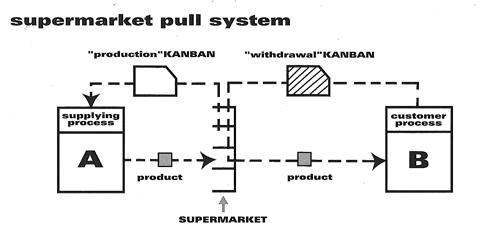Sistema Pull Kanban