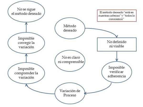 Esquema Controles Visuales en el desarrollo de Estandares. adaptado de Liker, J.